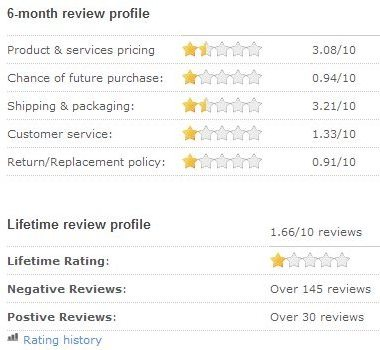 HP Reseller Ratings