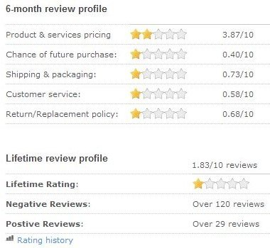 Lenovo Reseller Ratings