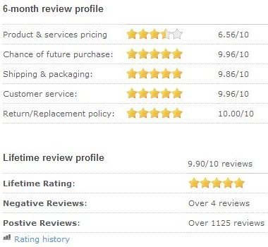Puget Systems Reseller Ratings
