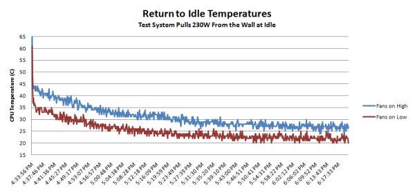 Temperatures At Idle