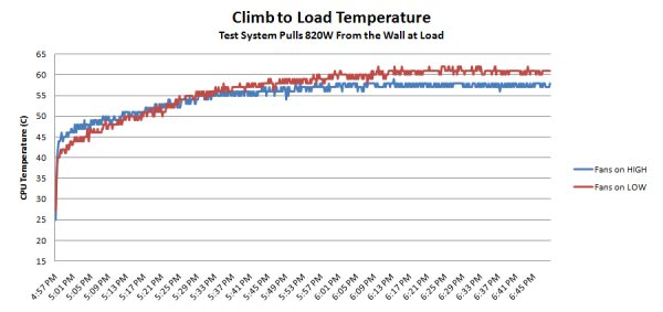 Temperatures Under Load