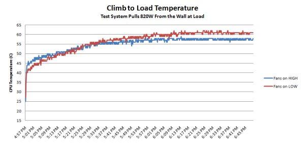 Temperatures Under Load